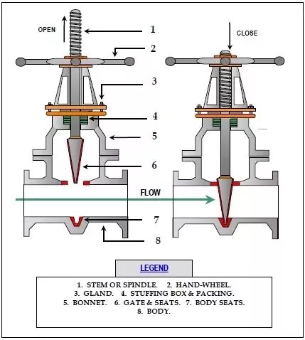 Weisidun news for How motor operated valve works